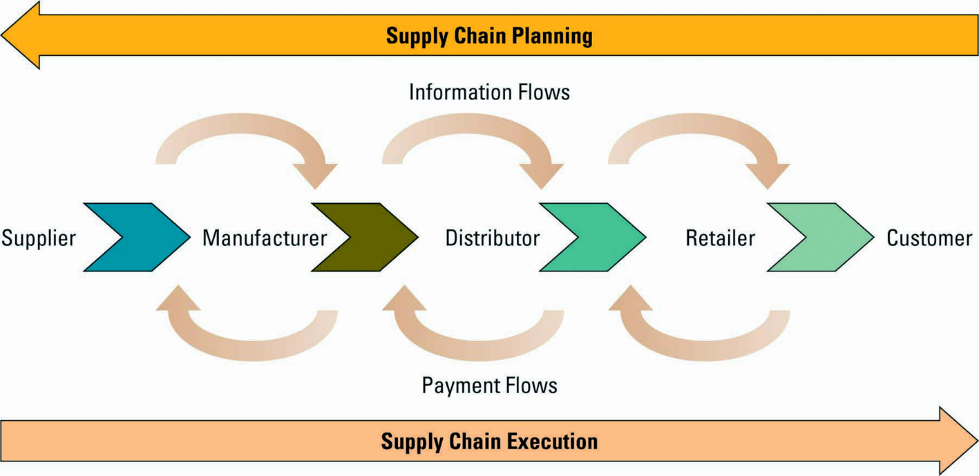 7 principle of supply chain management Supply chain management  [7] misnomer or not, the value chain concept has become a staple  and what is produced via the supply chain and while supply chains.