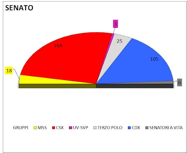 Media settimanale dei sondaggi (23maggio): intenzioni di voto e distribuzione dei seggi alla Camera e al Senato