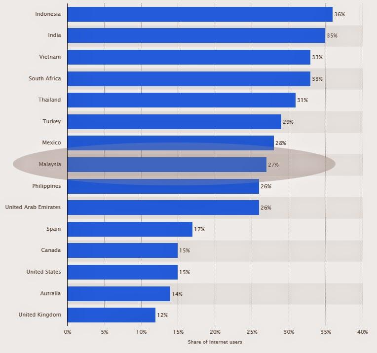 Malaysia Google Plus Users 2014 - 2015