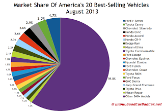 USA best-selling vehicles market share chart August 2013