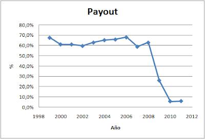 Payout Iberdrola