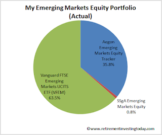 My Emerging Markets Equity Portfolio