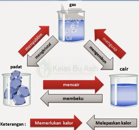 Gambar Diagram Perubahan Wujud zat karena pengaruh kalor dan suhu