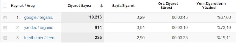 Yandex Etkisi Artıyor