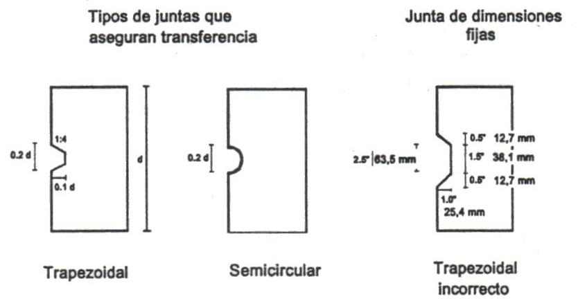 Transferencia de cargas en juntas - I | Pavimentos