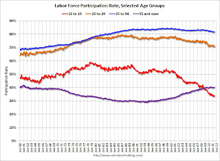 Labor Force Participation Rates, Selected Age Groups