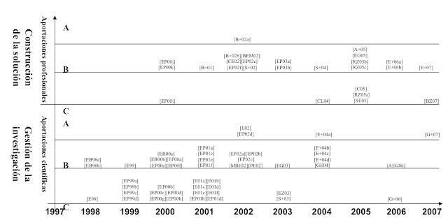 Publicaciones científicas y profesionales por nivel de clasificación (A: alto impacto, B: medio impacto, C: Bajo impacto) - Christian A. Estay-Niculcar (c)