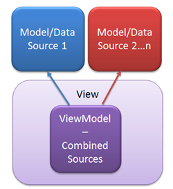 How to Use ViewModel with ASP.NET MVC