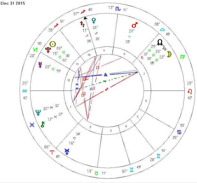 december 31 2015 natal horoscope chart reading