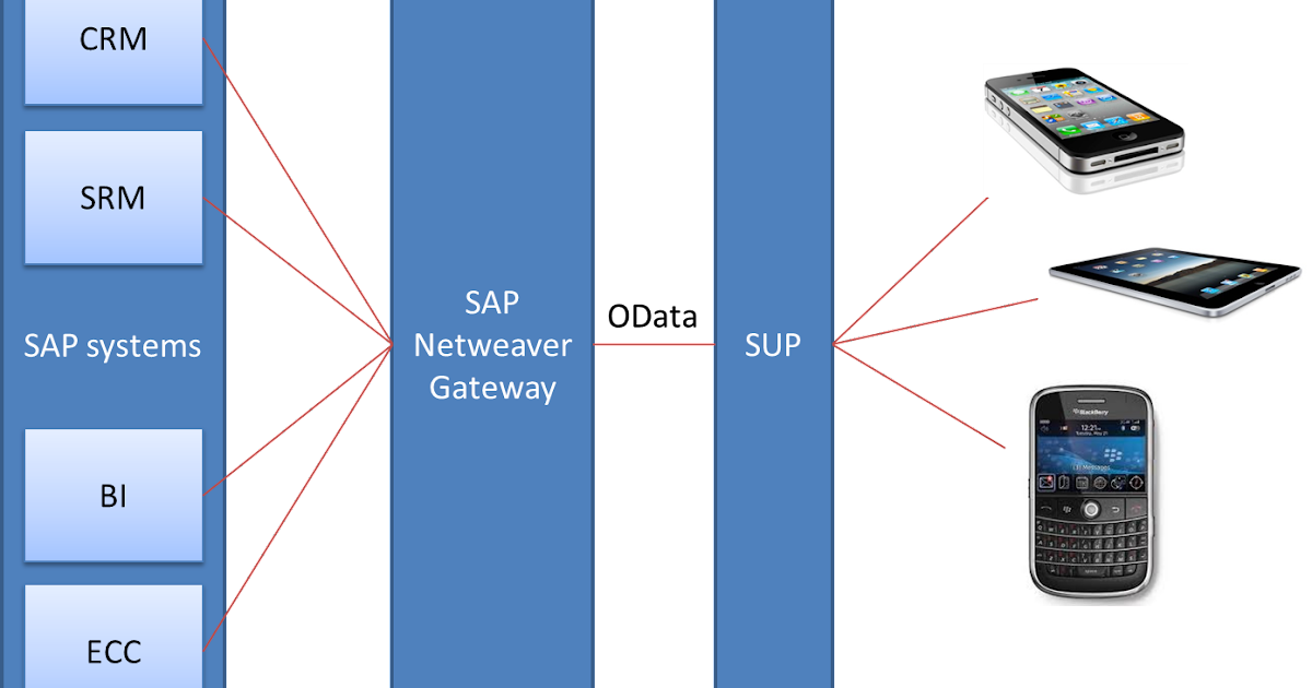 Free sap tutorials and interview questions free sap for Home gateway architecture