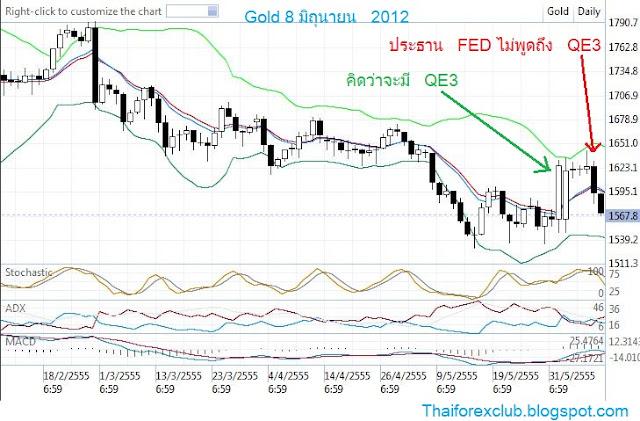 QE3 กับราคาทอง