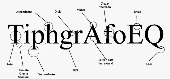 El Arte Poético de las Vanguardias, Literaturas Hispánicas