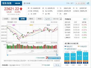 中国株コバンザメ投資 香港ハンセン指数20130906