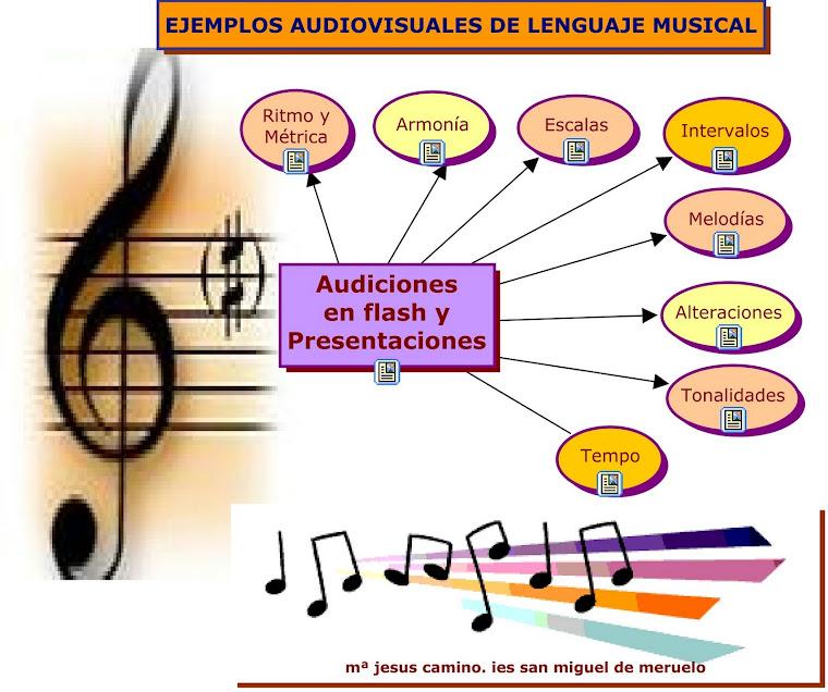 Creacion de La lecto escritura Musical