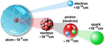 tamaño part�culas átomo