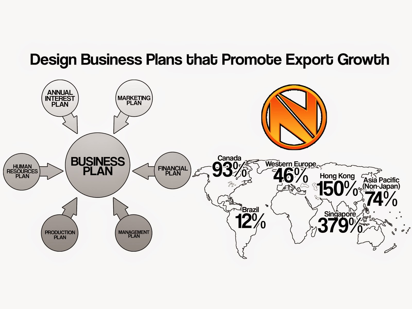 Business Plans, Export Growth
