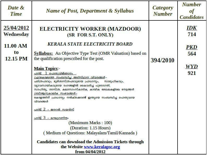 Syllabus of electricity worker mazdoor kerala psc blog psc april 2012 examination thecheapjerseys Choice Image