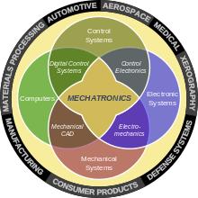 cơ điện tử hình thành dựa trên sự két hợp phức hợp giữa các ngành nghề