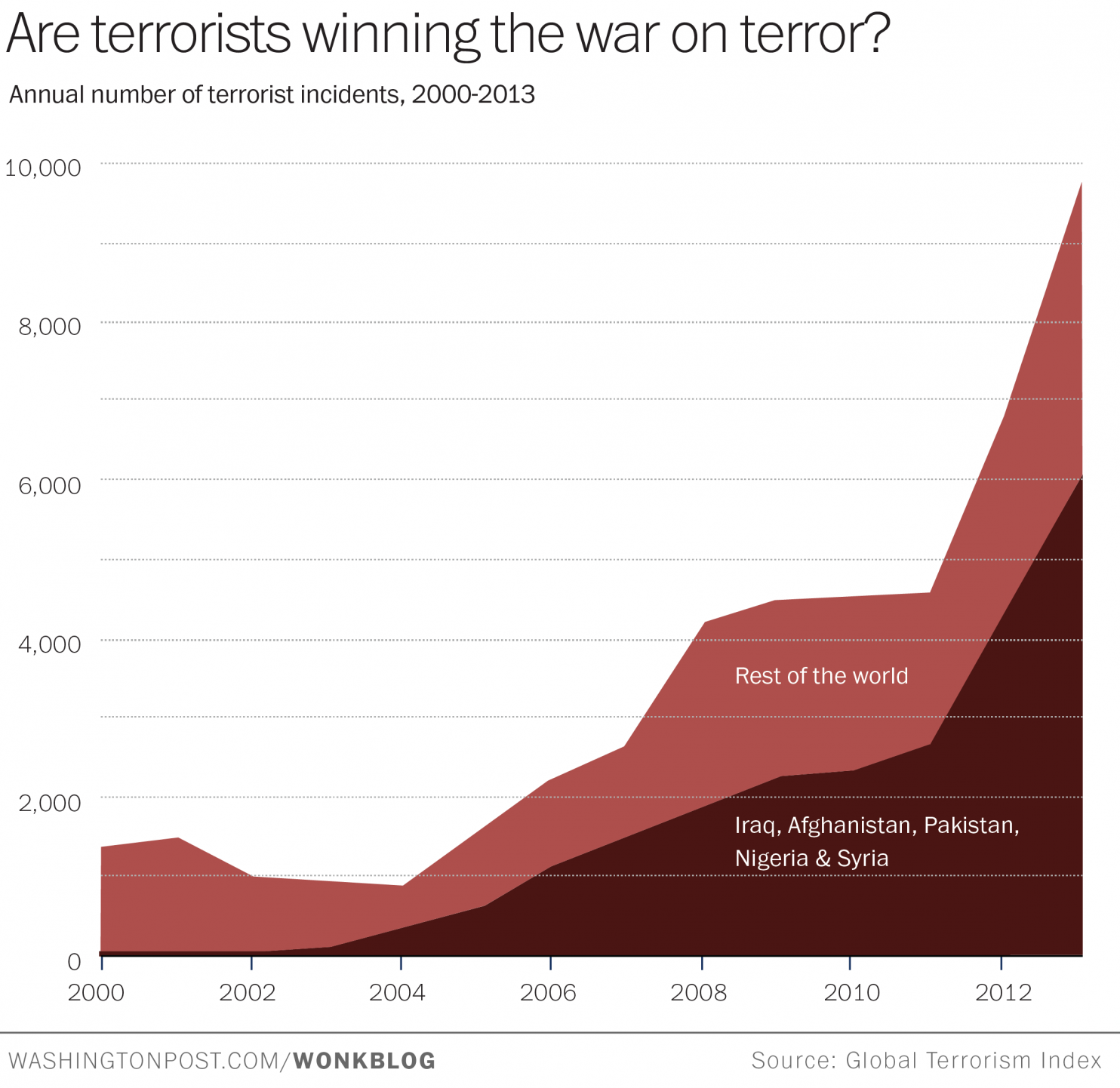 and America s    War on Terrorism      Global Research   Centre