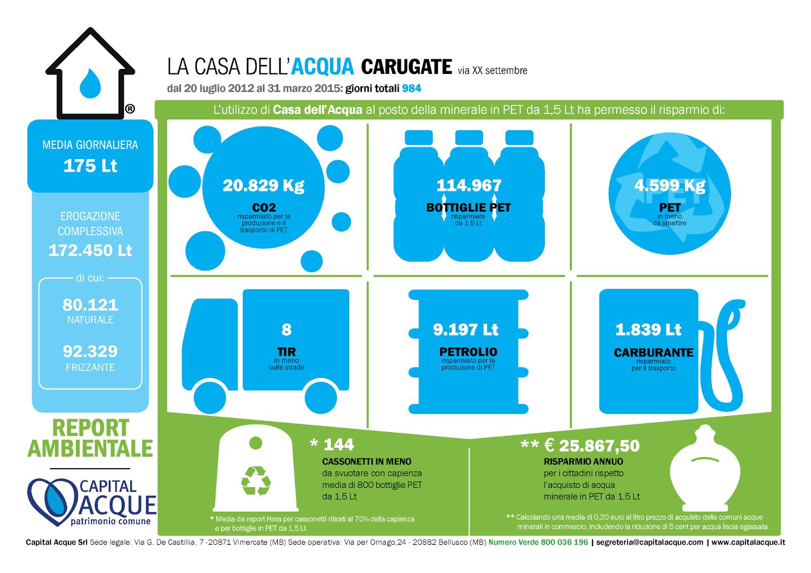 I risultati della casa dell 39 acqua di carugate - Giusta pressione dell acqua in casa ...