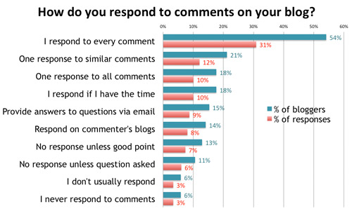 making a mark the way you respond to comments on your blog poll how do you respond to i hate you mom 500x301