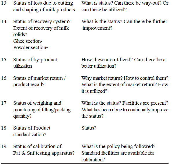 Check List for independent monitoring (audit for milk losses) and self appraisal for taking corrective measures