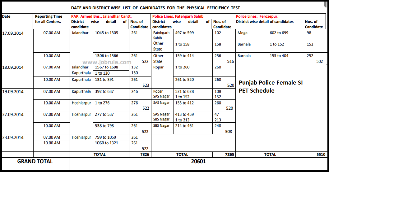 Download Punjab Police Female Sub-Inspector (SI) PET Admit Card, PET Schedule & District Wise PET Venue Details