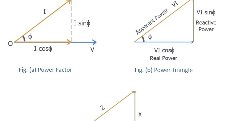 understanding the power factor