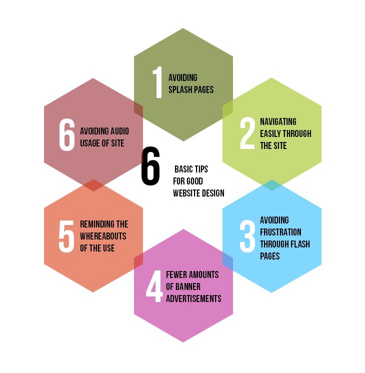 Six Basic Tips for Good Website Design