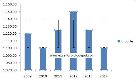 Barras Excel Gráfico en Excel Con Barras de