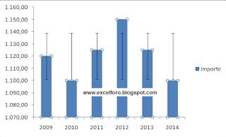 Gráfico en Excel con Barras de error con desviación estándar.