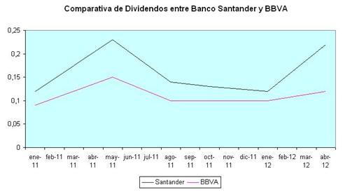 comparativa-dividendos-Santander-y-BBVA