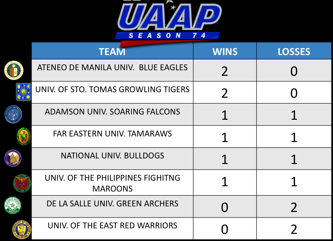 July 19, 2011: UAAP Team Standings & Power Rankings
