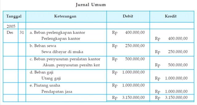 Blognya Akuntansi Kertas Kerja Perusahaan Jasa