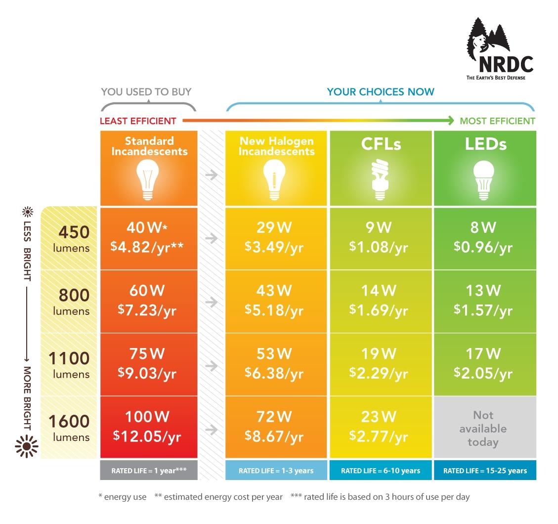Fluorescent Light Kwh Usage