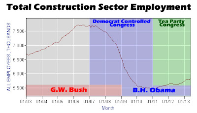 June 2013 Construction Sector Employment