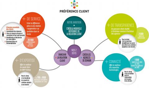 Préférence Client (BNP Paribas)