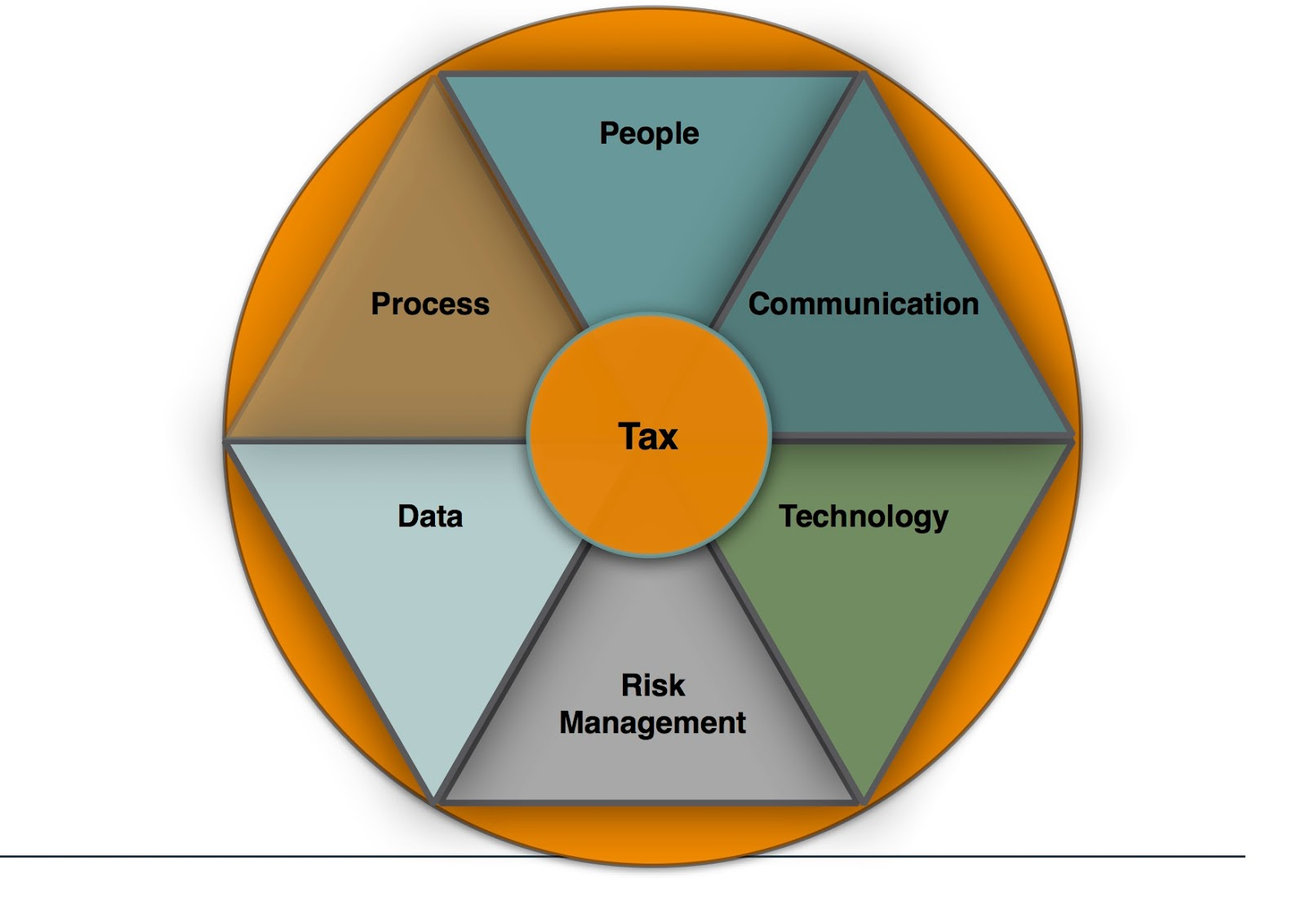 tax management Virtually all companies and individuals are faced with the management of taxable  assets to manage these assets efficiently, investors need to be aware of the.
