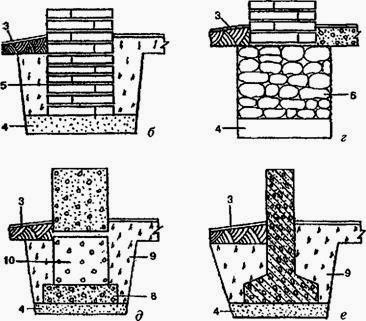 Различные конструкции фундаментов