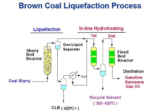 Ririns coal to liquid gambar 5 diagram alir ccuart Choice Image