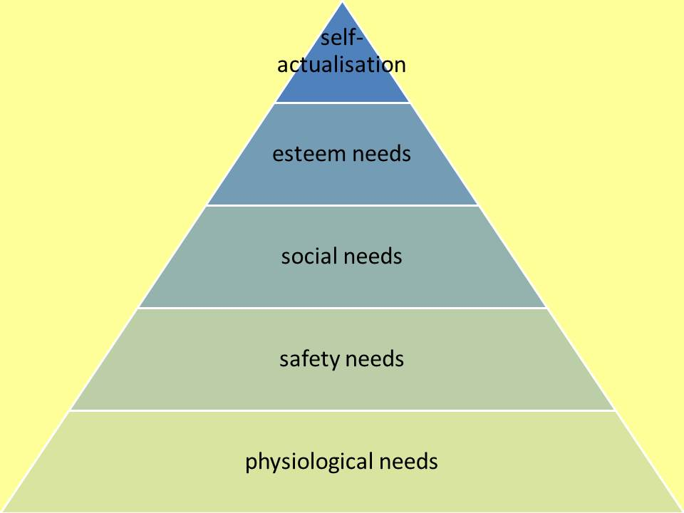 analysis of maslow hierarchy of needs Maslow's hierarchy of needs is a motivational theory in psychology comprising a five-tier model of human needs, often depicted as hierarchical levels within a pyramid needs lower down in the hierarchy must be satisfied before individuals can attend to needs higher up.
