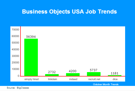 BusinessObjects USA Job Trends