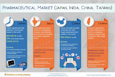 Industry trend for Asia Pacific regions such as Japan, Taiwan, China and India