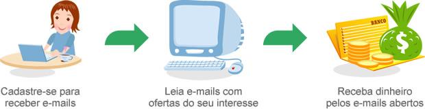 Moneymail funcionamento de como ganhar recebendo emails