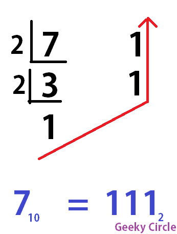 Why do we use binary numbers in computers