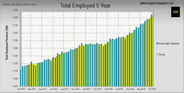 Total employed 5 year