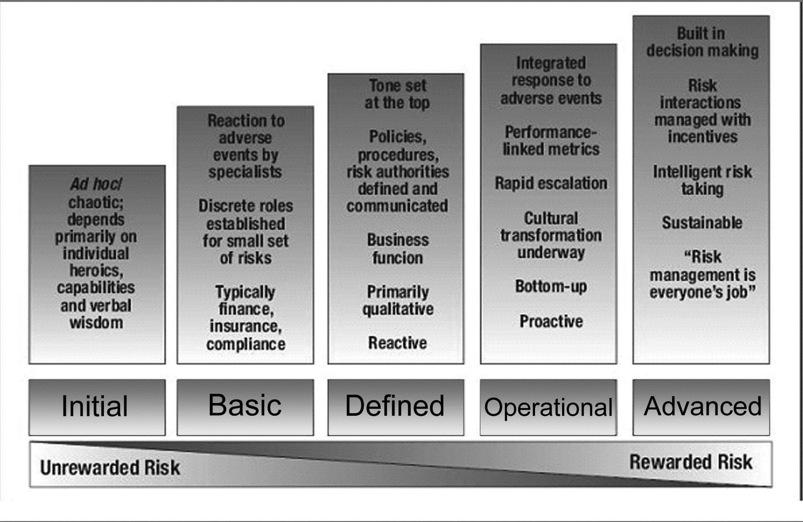 operational risk management modeling Modeling has become a favored tool among banks, capital markets firms and financial services leaders, who can access a variety of advanced mathematical, statistical or numerical models to assess and manage risk liquidity, balance sheet and income statement scenarios all can be projected using.