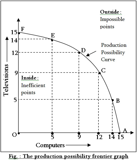 what is production possibility frontier Tradeoffs for a hunter-gatherer and the production possibilities curve, and the notion of ceteris paribus (which means everything else held equal.