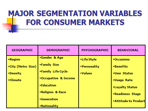 segmentation variables Segmentation variables should be related to consumer needs for, and uses of, or behavior toward the product ie stereo age not religion.