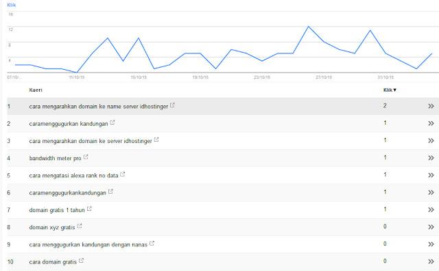 cara mengetahui posisi blog di google